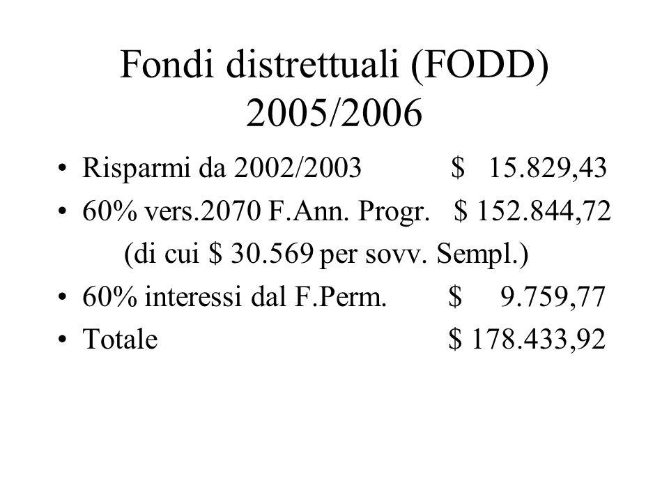 Fondi distrettuali (FODD) 2005/2006 Risparmi da 2002/2003 $ 15.829,43 60% vers.2070 F.Ann. Progr. $ 152.844,72 (di cui $ 30.569 per sovv. Sempl.) 60%