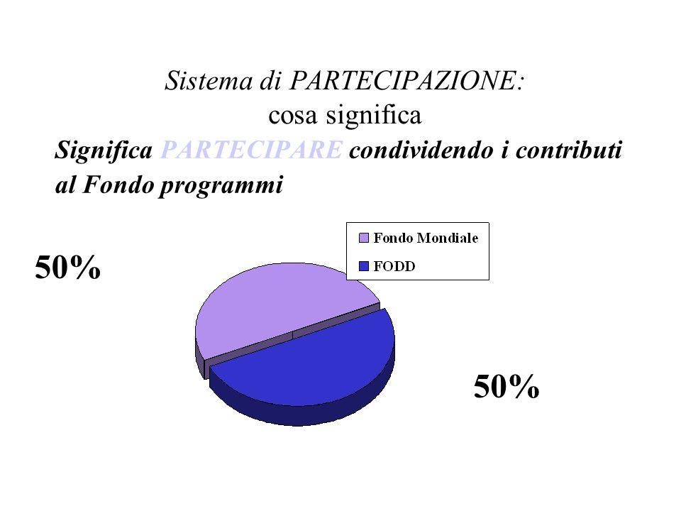 Sistema di PARTECIPAZIONE: cosa significa Significa PARTECIPARE condividendo i contributi al Fondo programmi 50%