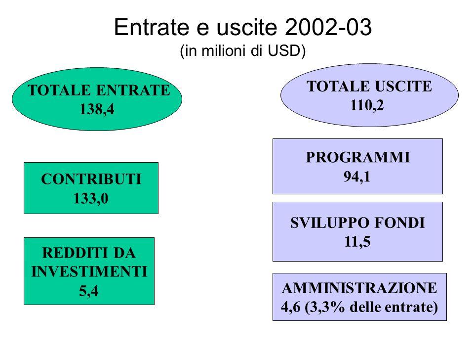 Entrate e uscite 2002-03 (in milioni di USD) CONTRIBUTI 133,0 REDDITI DA INVESTIMENTI 5,4 AMMINISTRAZIONE 4,6 (3,3% delle entrate) SVILUPPO FONDI 11,5 PROGRAMMI 94,1 TOTALE USCITE 110,2 TOTALE ENTRATE 138,4