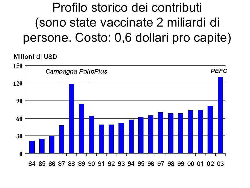 Profilo storico dei contributi (sono state vaccinate 2 miliardi di persone. Costo: 0,6 dollari pro capite) PEFC