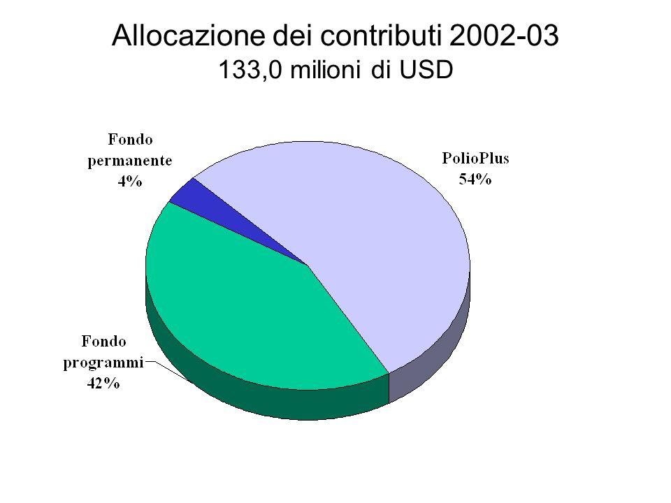 TREND DI SPESA PER PROGRAMMI (in milioni di USD)