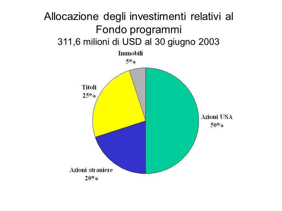 Allocazione degli investimenti relativi al Fondo programmi 311,6 milioni di USD al 30 giugno 2003