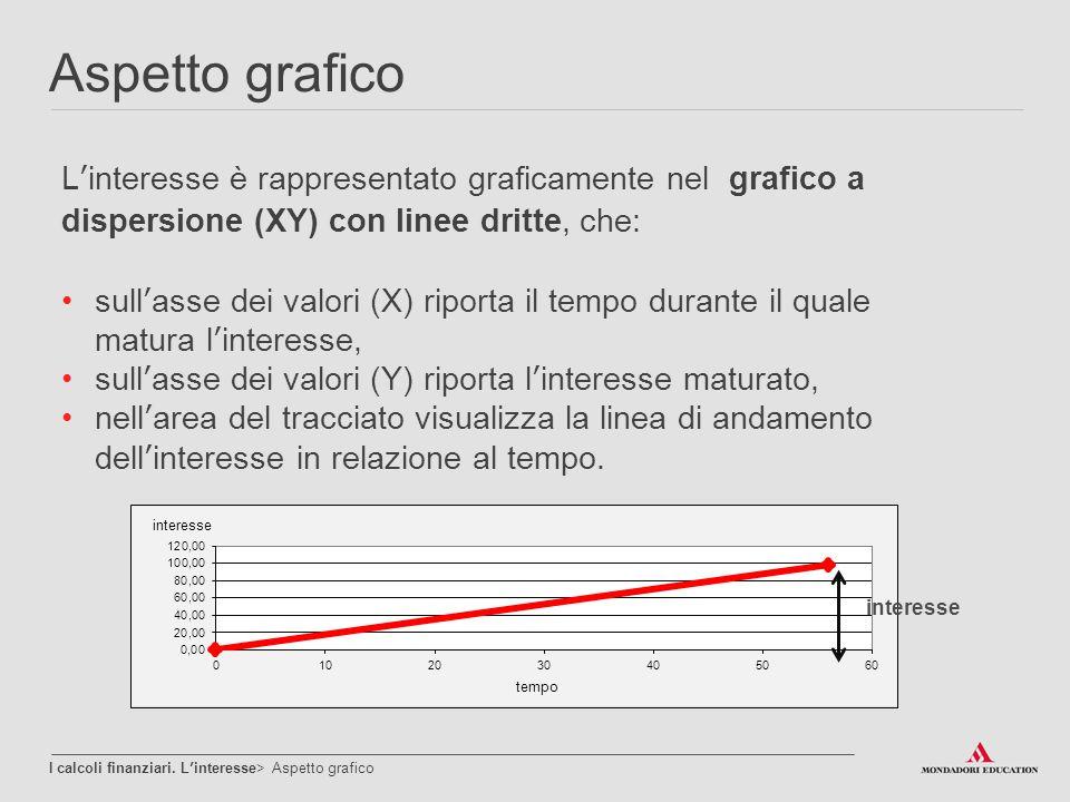 Aspetto grafico I calcoli finanziari. L'interesse> Aspetto grafico L'interesse è rappresentato graficamente nel grafico a dispersione (XY) con linee d
