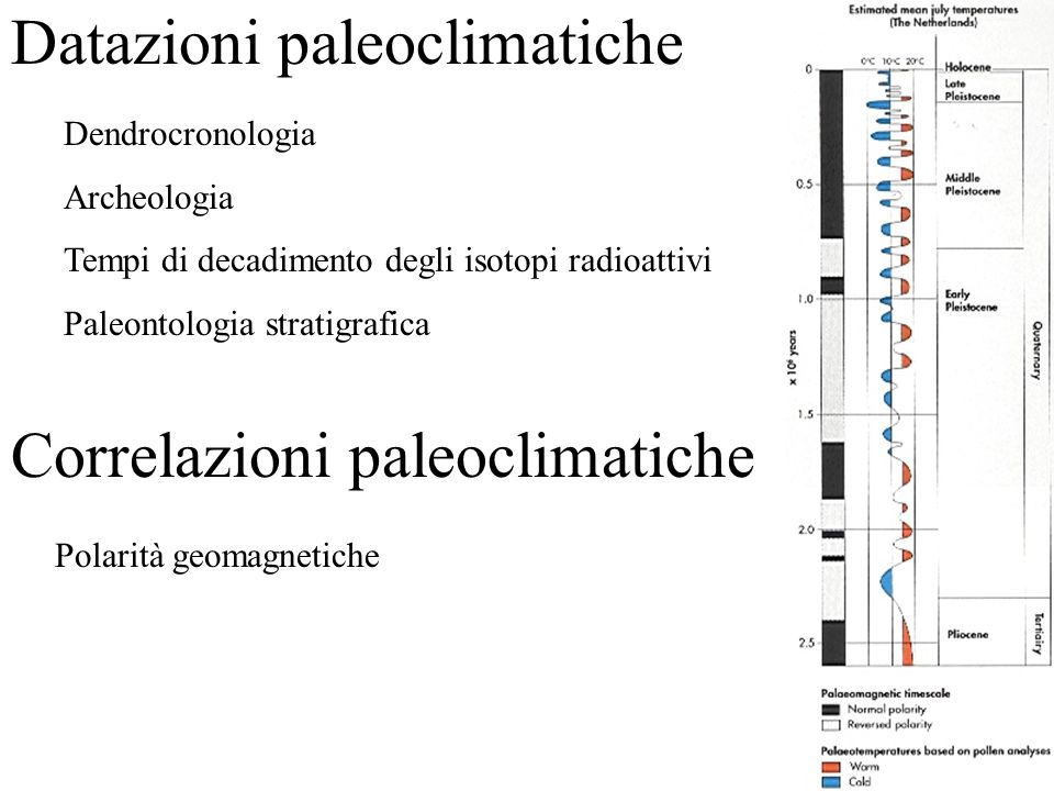 Datazioni paleoclimatiche Polarità geomagnetiche Correlazioni paleoclimatiche Dendrocronologia Archeologia Tempi di decadimento degli isotopi radioattivi Paleontologia stratigrafica