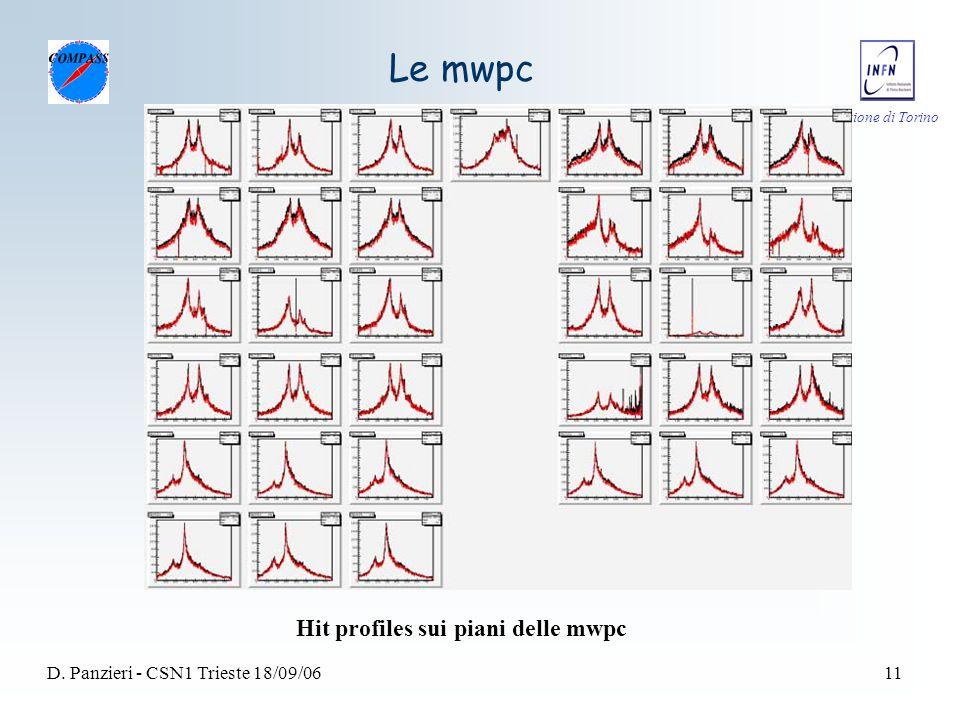 Sezione di Torino D. Panzieri - CSN1 Trieste 18/09/0611 Le mwpc Hit profiles sui piani delle mwpc