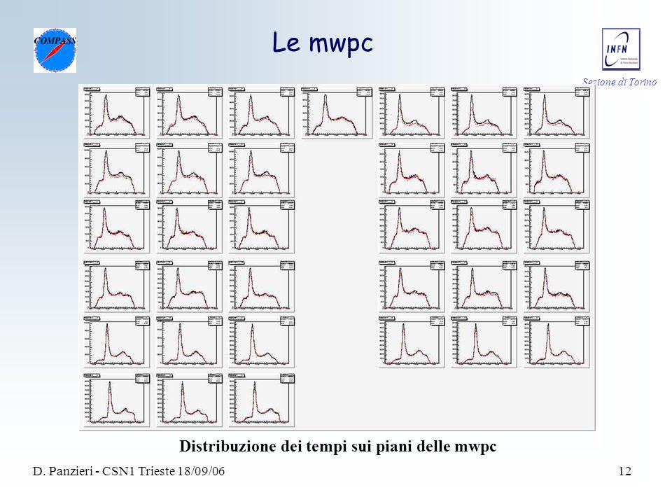 Sezione di Torino D. Panzieri - CSN1 Trieste 18/09/0612 Le mwpc Distribuzione dei tempi sui piani delle mwpc
