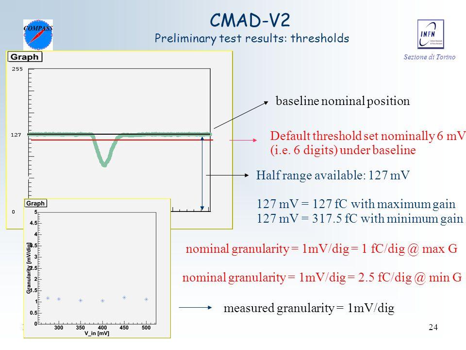 Sezione di Torino D. Panzieri - CSN1 Trieste 18/09/0624 baseline nominal position Default threshold set nominally 6 mV (i.e. 6 digits) under baseline