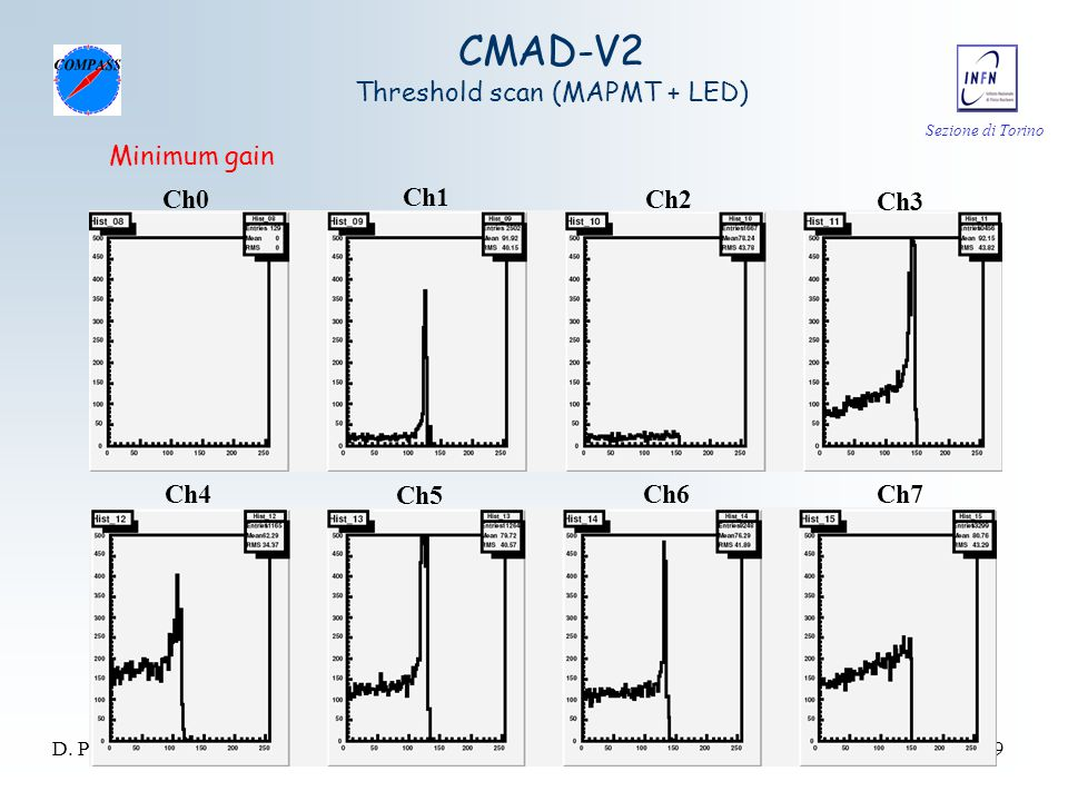 Sezione di Torino D. Panzieri - CSN1 Trieste 18/09/0629 Ch0 Ch1 Ch2 Ch3 Ch4 Ch5 Ch6Ch7 Minimum gain CMAD-V2 Threshold scan (MAPMT + LED)