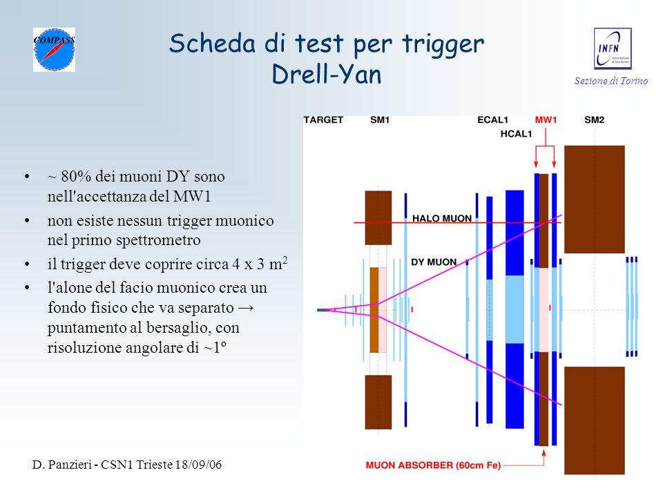 Sezione di Torino D. Panzieri - CSN1 Trieste 18/09/0633 Scheda di test per trigger Drell-Yan ~ 80% dei muoni DY sono nell'accettanza del MW1 non esist