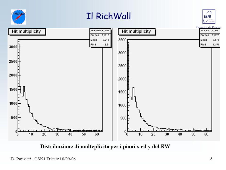 Sezione di Torino D. Panzieri - CSN1 Trieste 18/09/068 Il RichWall Distribuzione di molteplicità per i piani x ed y del RW
