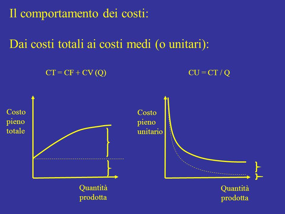 Il comportamento dei costi: Dai costi totali ai costi medi (o unitari): Quantità prodotta Costo pieno totale Costo pieno unitario Quantità prodotta CT = CF + CV (Q) CU = CT / Q