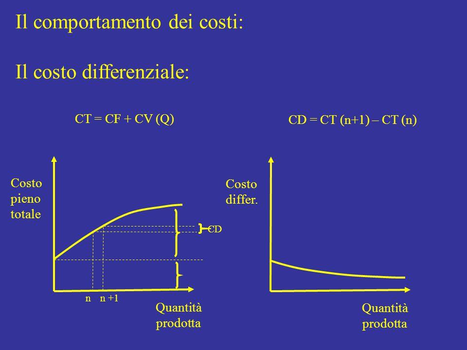 Il comportamento dei costi: Il costo differenziale: Quantità prodotta Costo pieno totale Quantità prodotta CT = CF + CV (Q) CD = CT (n+1) – CT (n) n n +1 CD Costo differ.