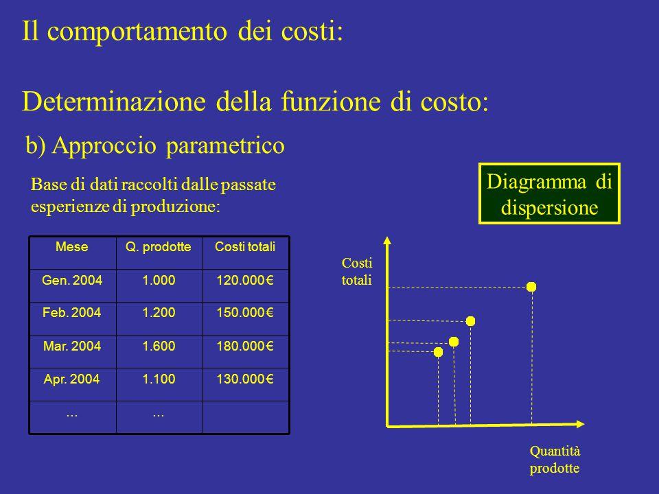 Il comportamento dei costi: Determinazione della funzione di costo: b) Approccio parametrico Base di dati raccolti dalle passate esperienze di produzione: …… 130.000 €1.100Apr.