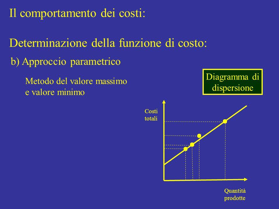 Il comportamento dei costi: Determinazione della funzione di costo: b) Approccio parametrico Metodo del valore massimo e valore minimo Quantità prodotte Costi totali Diagramma di dispersione