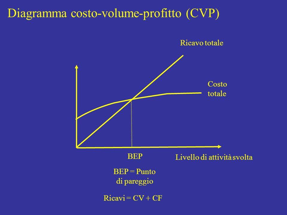 Livello di attività svolta Costo totale Ricavo totale BEP BEP = Punto di pareggio Diagramma costo-volume-profitto (CVP) Ricavi = CV + CF