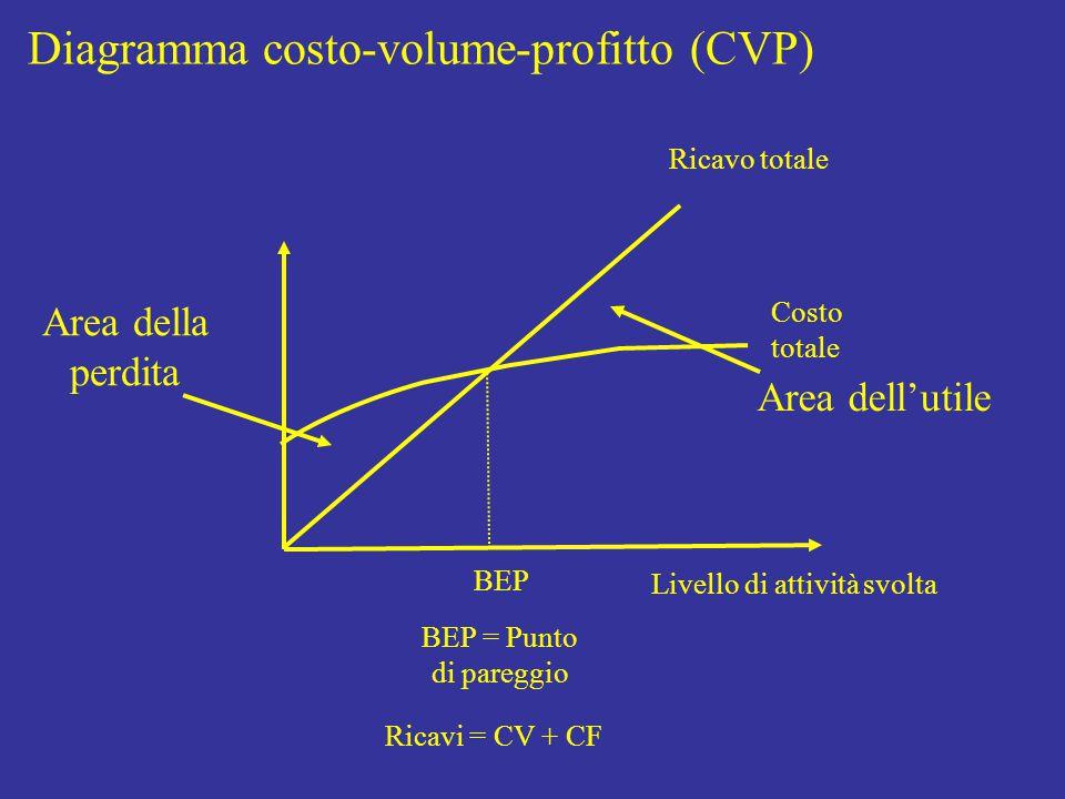 Livello di attività svolta Costo totale Ricavo totale BEP BEP = Punto di pareggio Diagramma costo-volume-profitto (CVP) Ricavi = CV + CF Area della perdita Area dell'utile