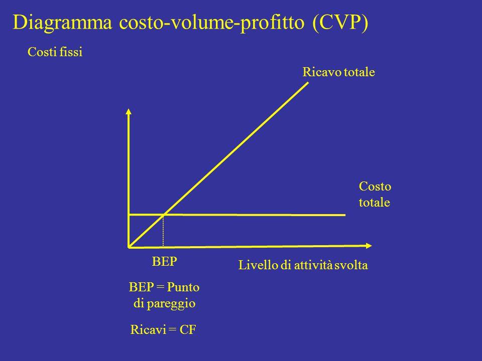 Livello di attività svolta Costo totale Diagramma costo-volume-profitto (CVP) Ricavo totale BEP BEP = Punto di pareggio Ricavi = CF Costi fissi
