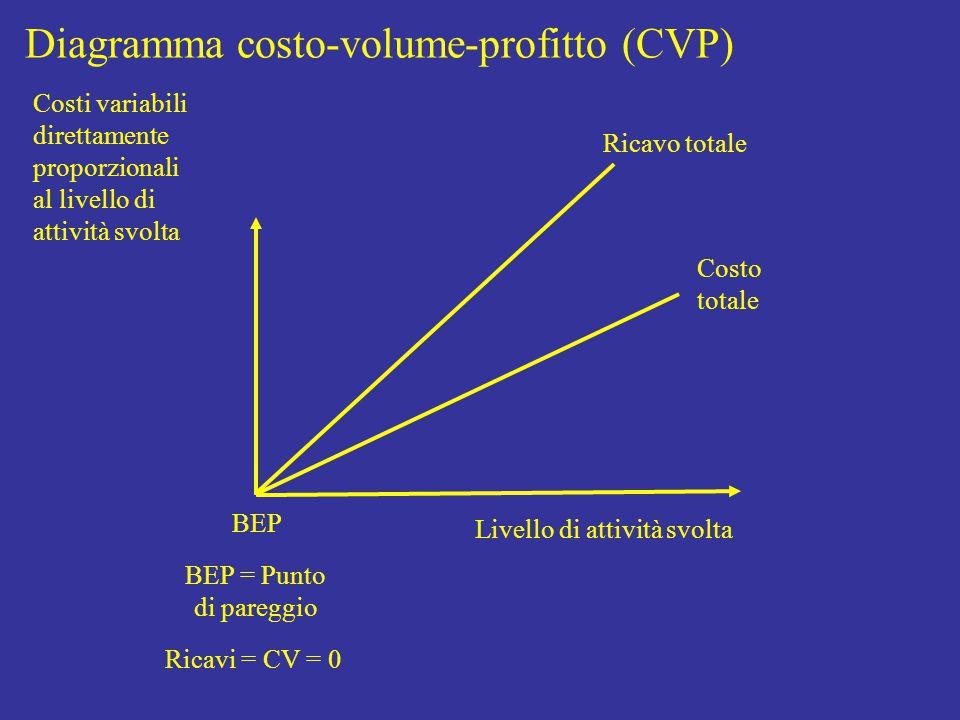 Livello di attività svolta Costo totale Costi variabili direttamente proporzionali al livello di attività svolta Diagramma costo-volume-profitto (CVP) Ricavo totale BEP BEP = Punto di pareggio Ricavi = CV = 0