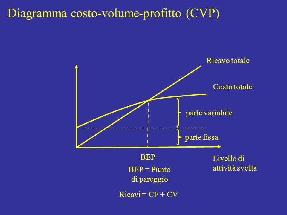 Livello di attività svolta Costo totale parte fissa parte variabile Diagramma costo-volume-profitto (CVP) Ricavo totale BEP BEP = Punto di pareggio Ricavi = CF + CV