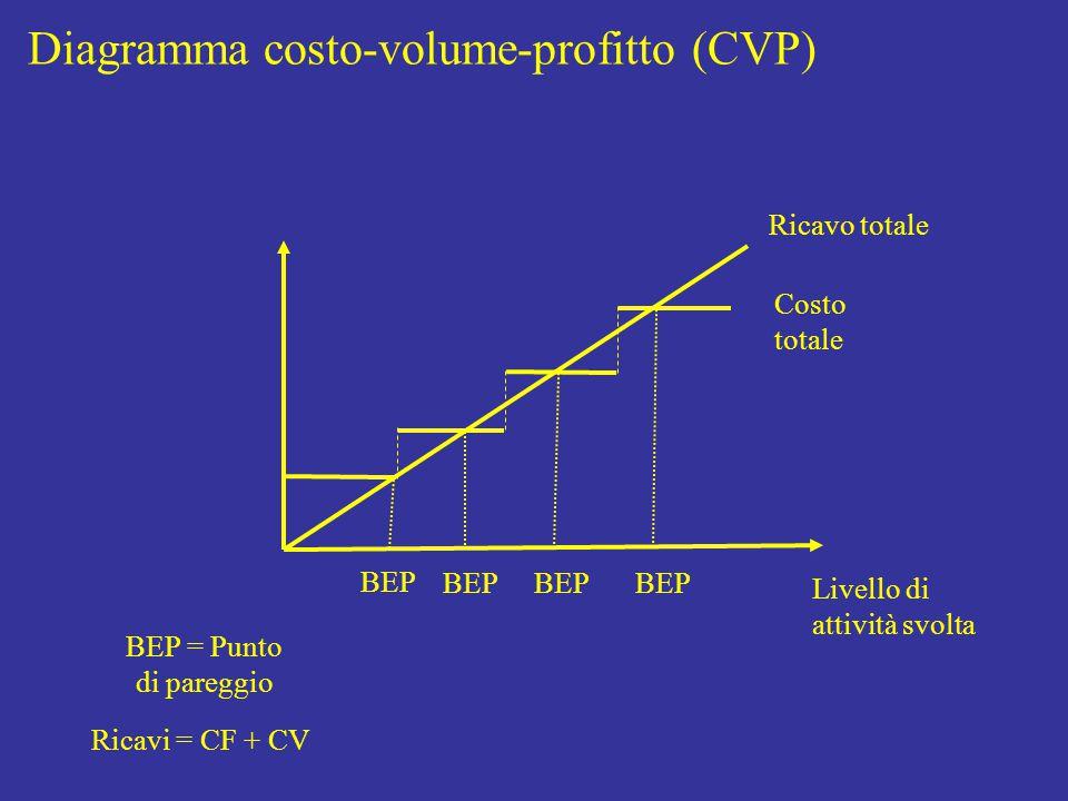 Livello di attività svolta Costo totale Diagramma costo-volume-profitto (CVP) Ricavo totale BEP BEP = Punto di pareggio Ricavi = CF + CV BEP