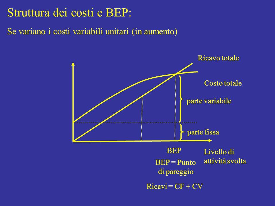 Struttura dei costi e BEP: Livello di attività svolta Costo totale parte fissa parte variabile Ricavo totale BEP BEP = Punto di pareggio Ricavi = CF + CV Se variano i costi variabili unitari (in aumento)