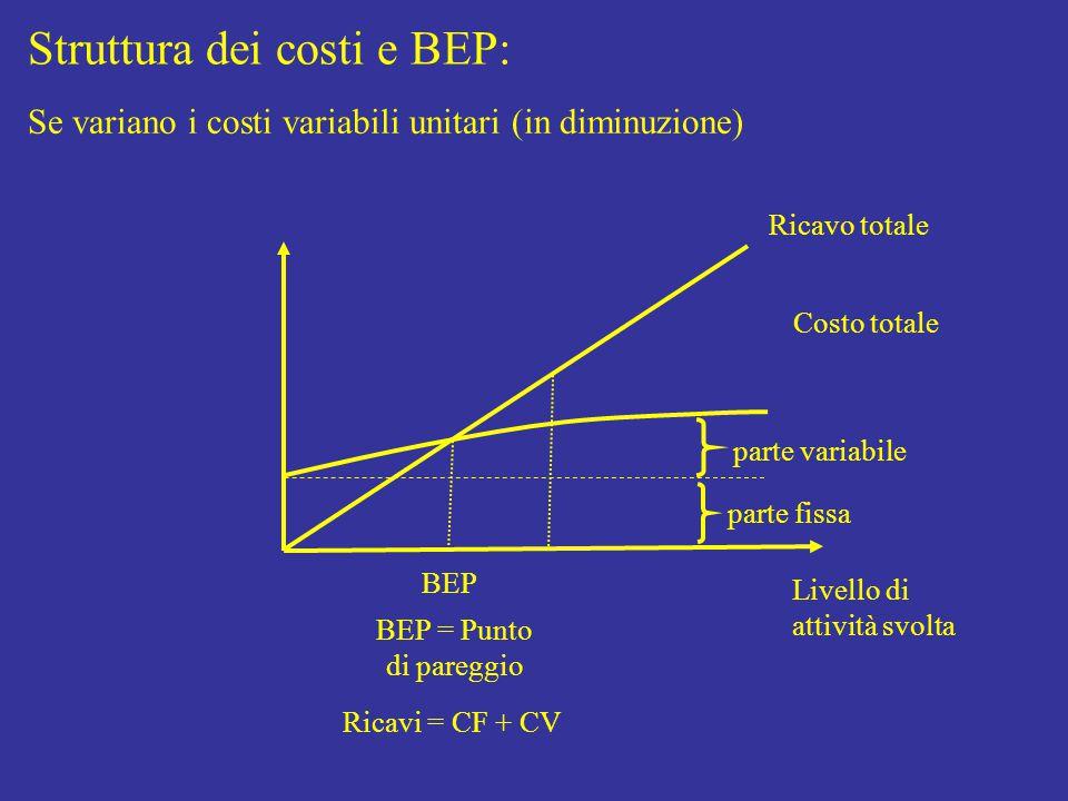 Struttura dei costi e BEP: Livello di attività svolta Costo totale parte fissa parte variabile Ricavo totale BEP BEP = Punto di pareggio Ricavi = CF + CV Se variano i costi variabili unitari (in diminuzione)
