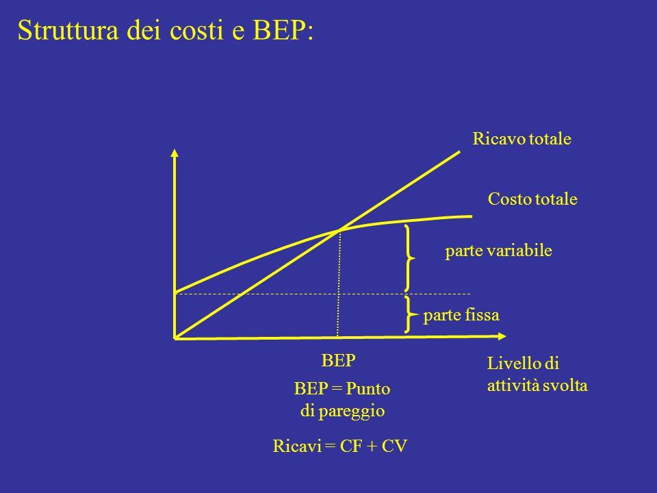 Struttura dei costi e BEP: Livello di attività svolta Costo totale parte fissa parte variabile Ricavo totale BEP BEP = Punto di pareggio Ricavi = CF + CV