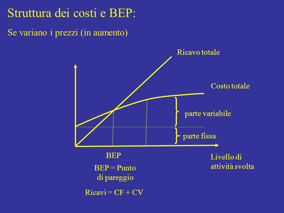 Struttura dei costi e BEP: Livello di attività svolta Costo totale parte fissa parte variabile Ricavo totale BEP BEP = Punto di pareggio Ricavi = CF + CV Se variano i prezzi (in aumento)