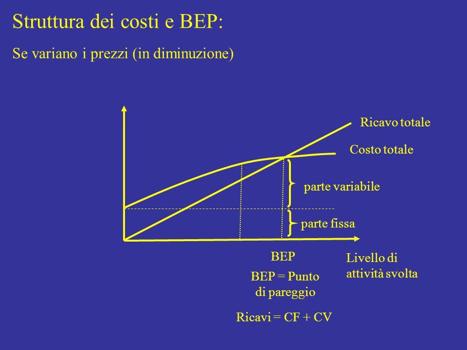 Struttura dei costi e BEP: Livello di attività svolta Costo totale parte fissa parte variabile Ricavo totale BEP BEP = Punto di pareggio Ricavi = CF + CV Se variano i prezzi (in diminuzione)