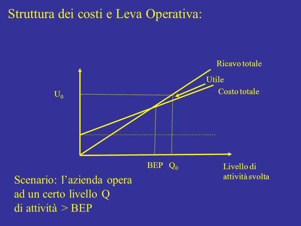Struttura dei costi e Leva Operativa: Livello di attività svolta Costo totale Ricavo totale BEP Q0Q0 Utile Scenario: l'azienda opera ad un certo livello Q di attività > BEP U0U0