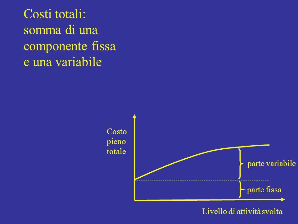 Struttura dei costi e BEP: Livello di attività svolta Costo totale parte fissa parte variabile Ricavo totale BEP BEP = Punto di pareggio Ricavi = CF + CV Se variano i costi fissi (in aumento)