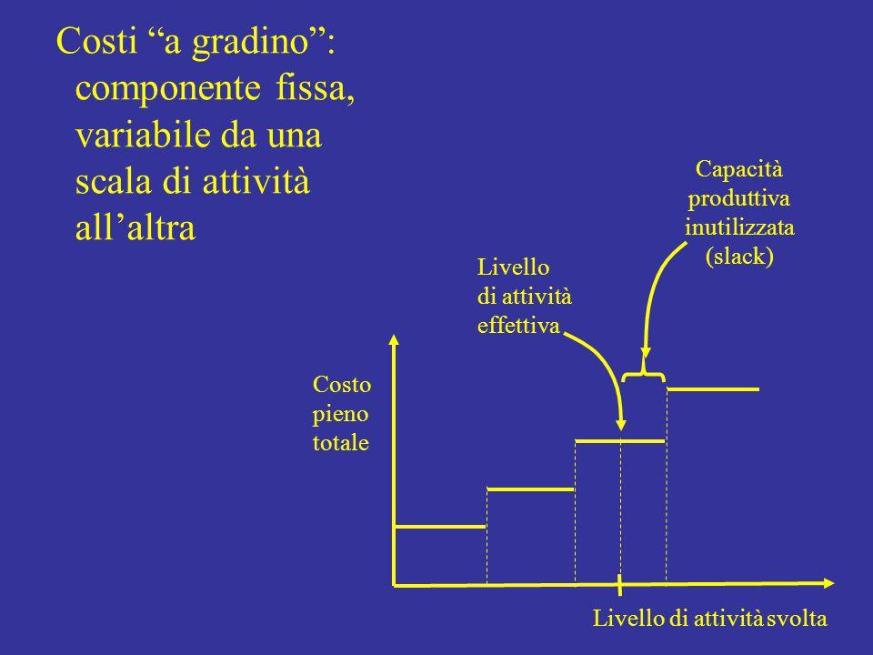 LO = (Var.U / U 0 ) / (Var.