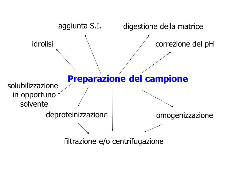 Preparazione del campione correzione del pH omogenizzazione deproteinizzazione filtrazione e/o centrifugazione idrolisi aggiunta S.I. digestione della