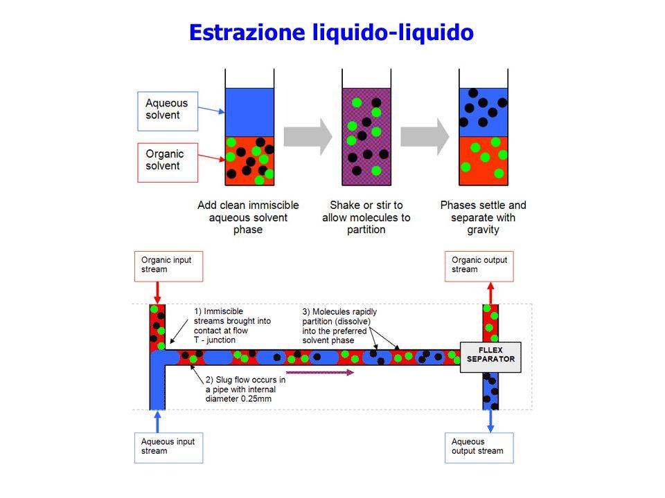 Estrazione liquido-liquido