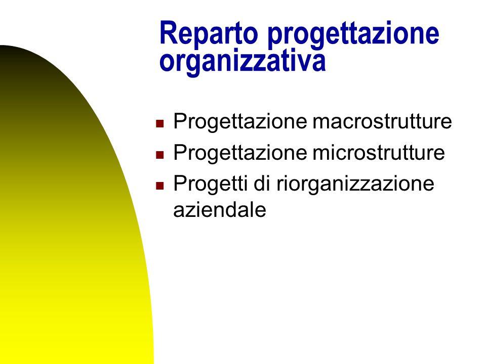 Reparto progettazione organizzativa Progettazione macrostrutture Progettazione microstrutture Progetti di riorganizzazione aziendale