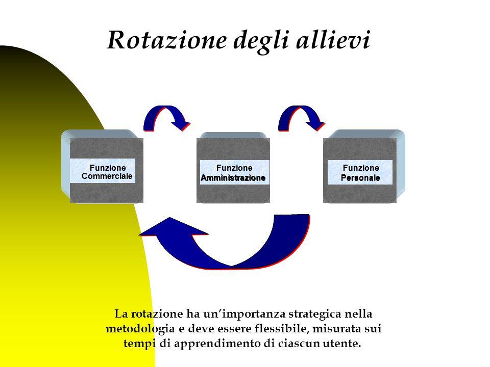 Funzione Personale Funzione Amministrazione Funzione Commerciale La rotazione ha un'importanza strategica nella metodologia e deve essere flessibile, misurata sui tempi di apprendimento di ciascun utente.