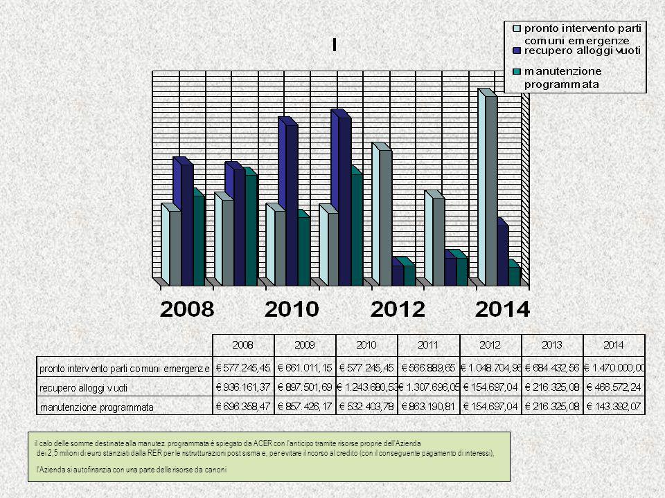il calo delle somme destinate alla manutez. programmata è spiegato da ACER con l'anticipo tramite risorse proprie dell'Azienda dei 2,5 milioni di euro