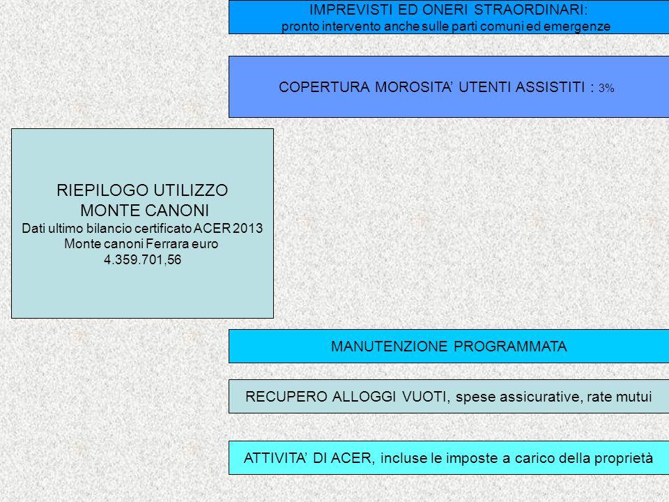 RIEPILOGO UTILIZZO MONTE CANONI Dati ultimo bilancio certificato ACER 2013 Monte canoni Ferrara euro 4.359.701,56 RECUPERO ALLOGGI VUOTI, spese assicurative, rate mutui ATTIVITA' DI ACER, incluse le imposte a carico della proprietà MANUTENZIONE PROGRAMMATA COPERTURA MOROSITA' UTENTI ASSISTITI : 3% IMPREVISTI ED ONERI STRAORDINARI: pronto intervento anche sulle parti comuni ed emergenze