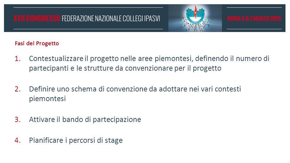 Fasi del Progetto 1.Contestualizzare il progetto nelle aree piemontesi, definendo il numero di partecipanti e le strutture da convenzionare per il pro