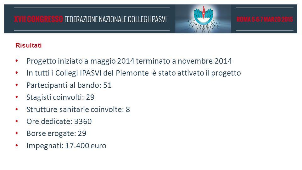 Risultati Progetto iniziato a maggio 2014 terminato a novembre 2014 In tutti i Collegi IPASVI del Piemonte è stato attivato il progetto Partecipanti al bando: 51 Stagisti coinvolti: 29 Strutture sanitarie coinvolte: 8 Ore dedicate: 3360 Borse erogate: 29 Impegnati: 17.400 euro