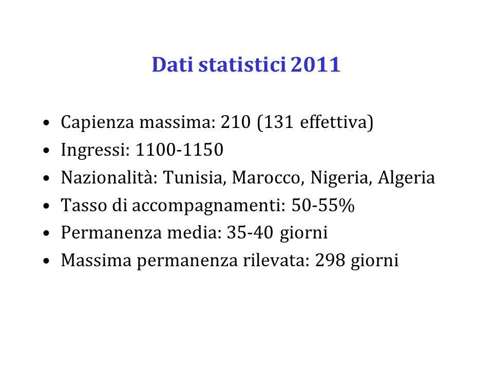 Dati statistici 2011 Capienza massima: 210 (131 effettiva) Ingressi: 1100-1150 Nazionalità: Tunisia, Marocco, Nigeria, Algeria Tasso di accompagnamenti: 50-55% Permanenza media: 35-40 giorni Massima permanenza rilevata: 298 giorni