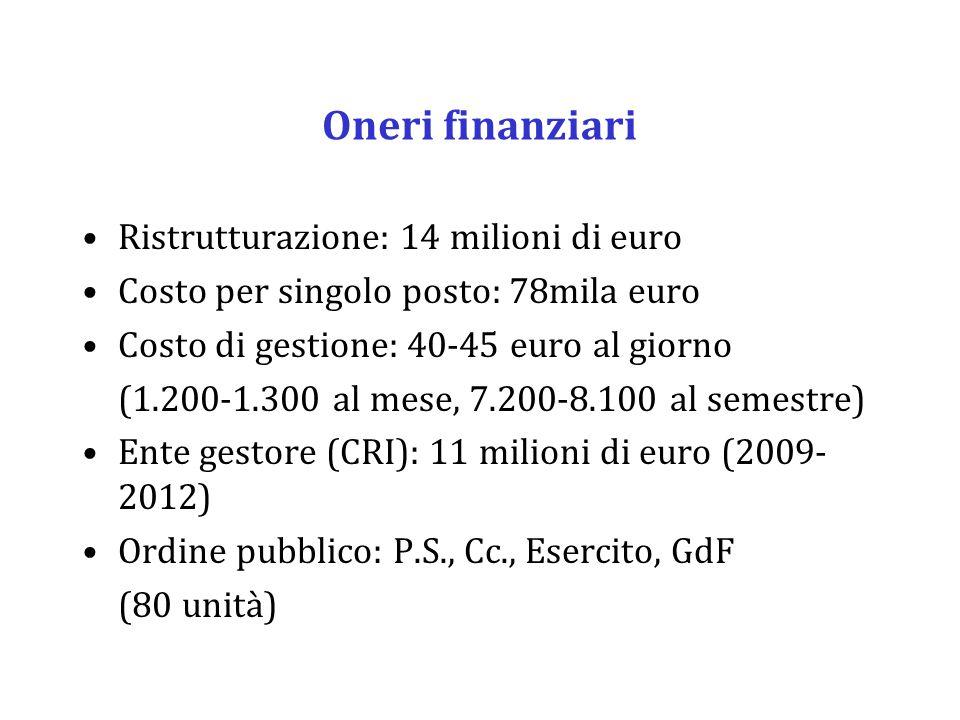 Oneri finanziari Ristrutturazione: 14 milioni di euro Costo per singolo posto: 78mila euro Costo di gestione: 40-45 euro al giorno (1.200-1.300 al mese, 7.200-8.100 al semestre) Ente gestore (CRI): 11 milioni di euro (2009- 2012) Ordine pubblico: P.S., Cc., Esercito, GdF (80 unità)
