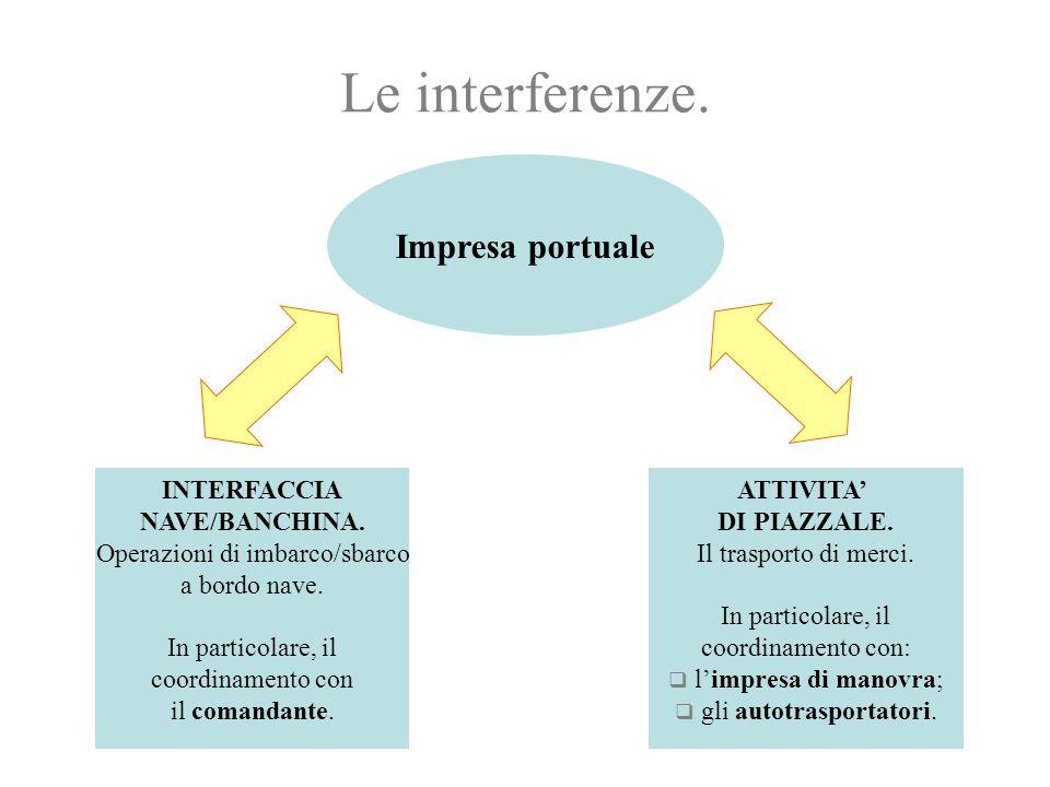 Le interferenze. Impresa portuale INTERFACCIA NAVE/BANCHINA. Operazioni di imbarco/sbarco a bordo nave. In particolare, il coordinamento con il comand
