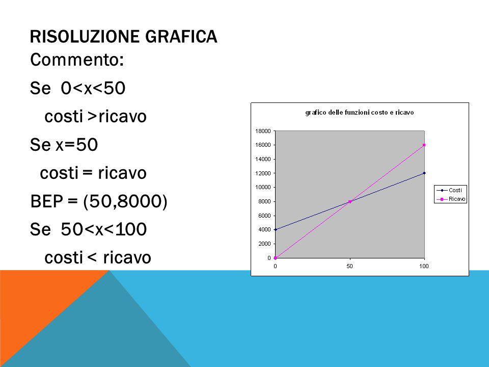 RISOLUZIONE GRAFICA Commento: Se 0<x<50 costi >ricavo Se x=50 costi = ricavo BEP = (50,8000) Se 50<x<100 costi < ricavo