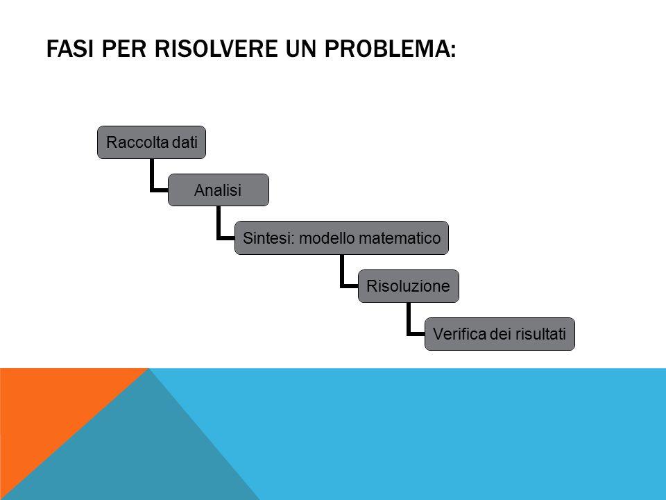 FASI PER RISOLVERE UN PROBLEMA: Raccolta dati Analisi Sintesi: modello matematico Risoluzione Verifica dei risultati