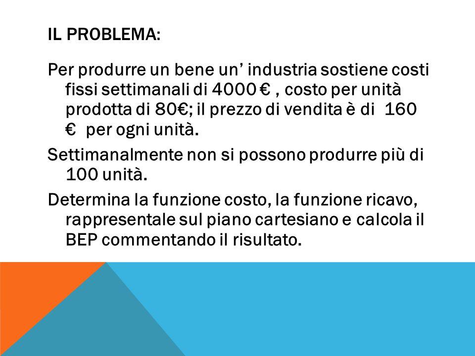 IL PROBLEMA: Per produrre un bene un' industria sostiene costi fissi settimanali di 4000 €, costo per unità prodotta di 80€; il prezzo di vendita è di