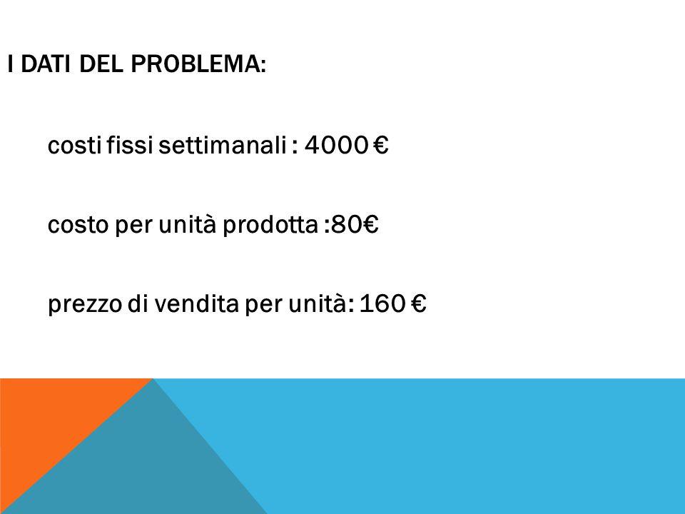 costi fissi settimanali : 4000 € costo per unità prodotta :80€ prezzo di vendita per unità: 160 € I DATI DEL PROBLEMA: