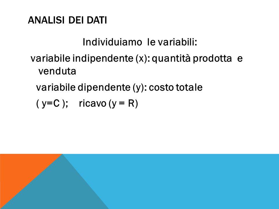 ANALISI DEI DATI Individuiamo le variabili: variabile indipendente (x): quantità prodotta e venduta variabile dipendente (y): costo totale ( y=C ); ri