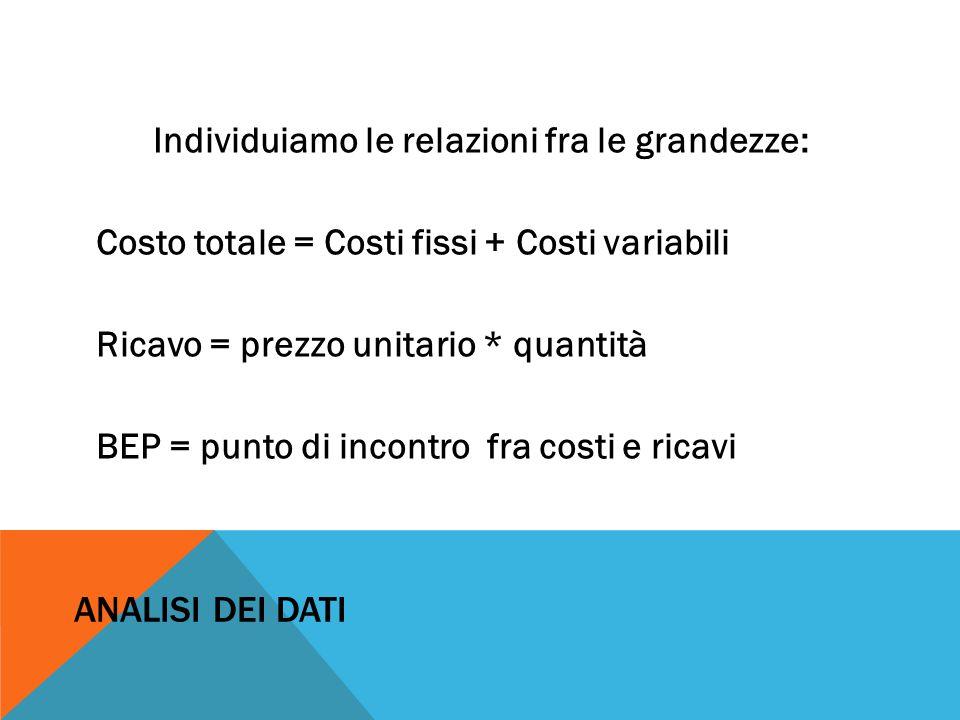ANALISI DEI DATI Individuiamo le relazioni fra le grandezze: Costo totale = Costi fissi + Costi variabili Ricavo = prezzo unitario * quantità BEP = pu