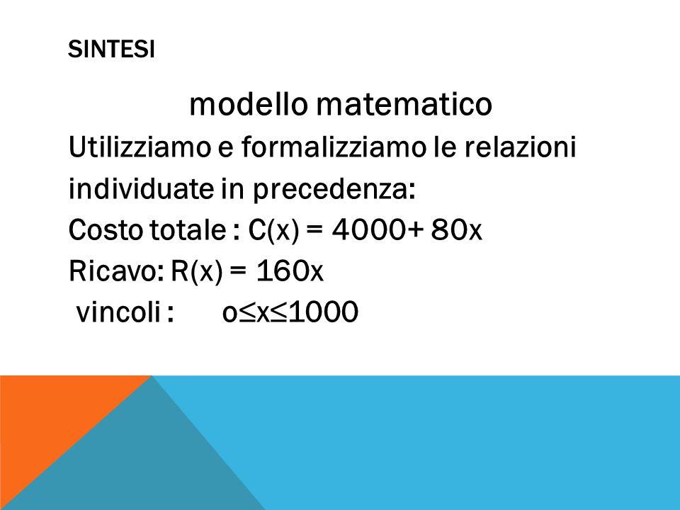 SINTESI modello matematico Utilizziamo e formalizziamo le relazioni individuate in precedenza: Costo totale : C(x) = 4000+ 80x Ricavo: R(x) = 160x vin